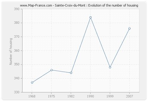 Sainte-Croix-du-Mont : Evolution of the number of housing