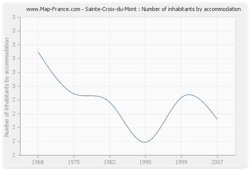 Sainte-Croix-du-Mont : Number of inhabitants by accommodation