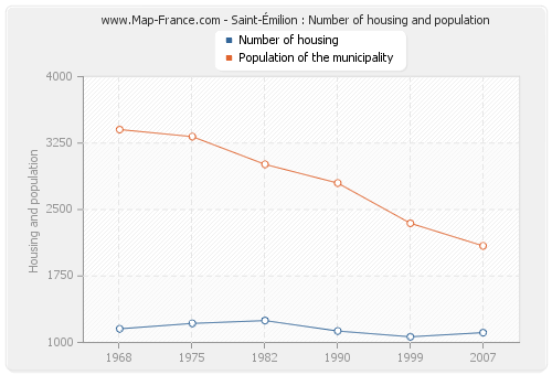 Saint-Émilion : Number of housing and population