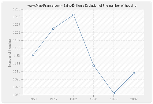 Saint-Émilion : Evolution of the number of housing