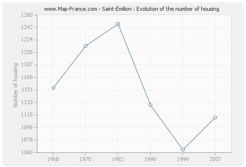 Saint-Émilion : Evolution of the number of housing