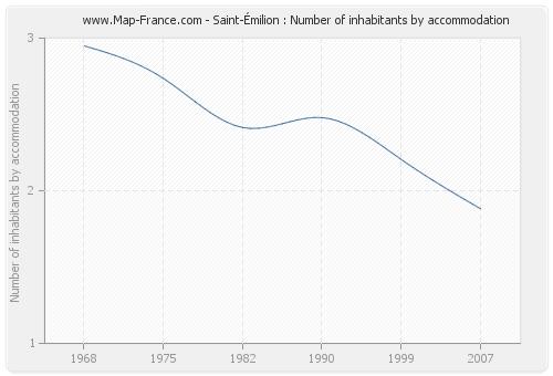 Saint-Émilion : Number of inhabitants by accommodation