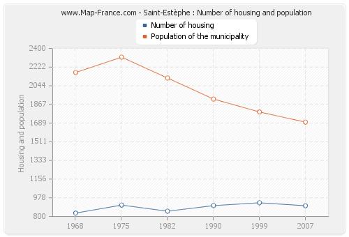 Saint-Estèphe : Number of housing and population