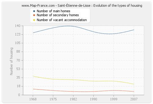 Saint-Étienne-de-Lisse : Evolution of the types of housing