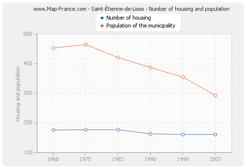 Saint-Étienne-de-Lisse : Number of housing and population