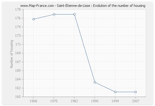 Saint-Étienne-de-Lisse : Evolution of the number of housing
