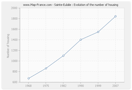 Sainte-Eulalie : Evolution of the number of housing