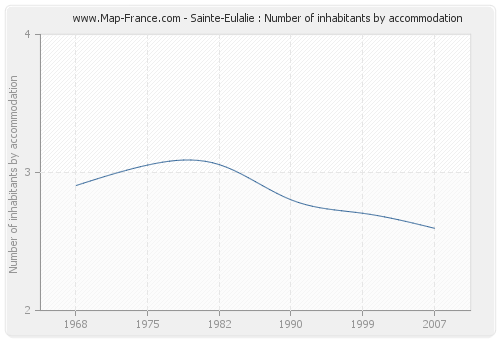 Sainte-Eulalie : Number of inhabitants by accommodation