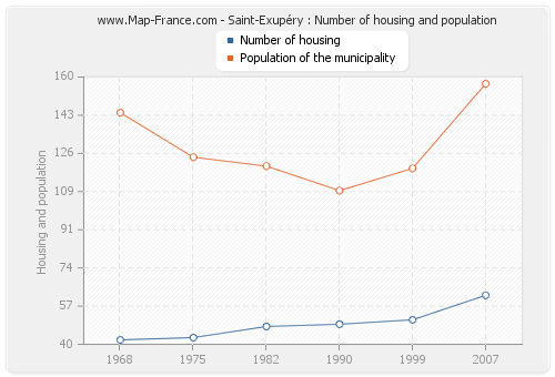 Saint-Exupéry : Number of housing and population