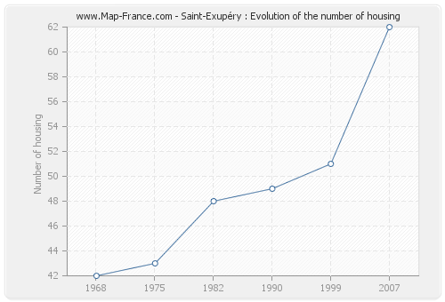 Saint-Exupéry : Evolution of the number of housing