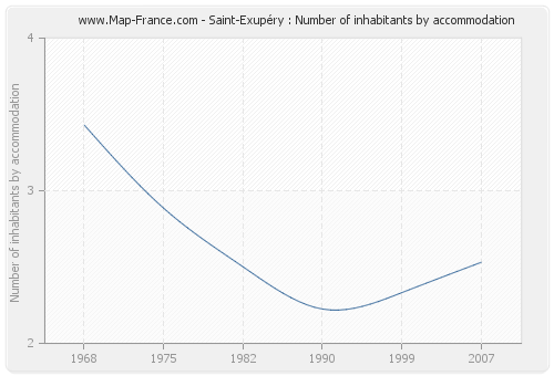 Saint-Exupéry : Number of inhabitants by accommodation