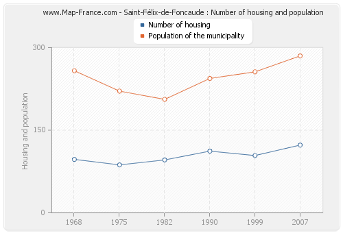 Saint-Félix-de-Foncaude : Number of housing and population