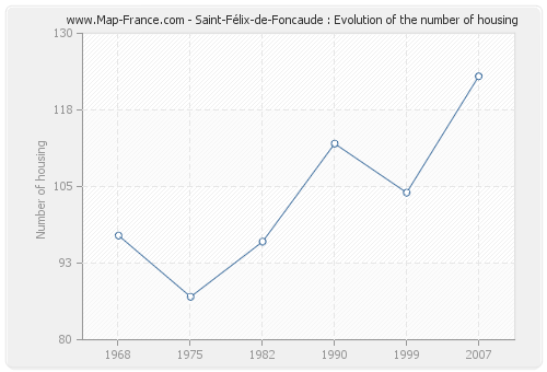 Saint-Félix-de-Foncaude : Evolution of the number of housing