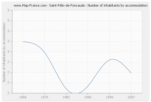 Saint-Félix-de-Foncaude : Number of inhabitants by accommodation
