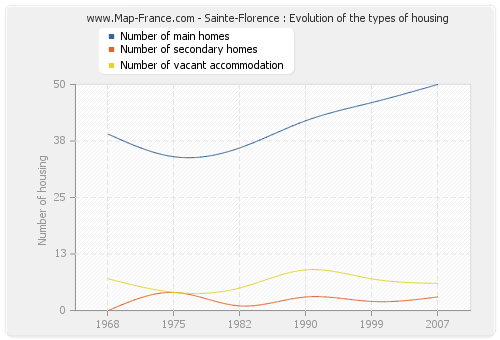 Sainte-Florence : Evolution of the types of housing
