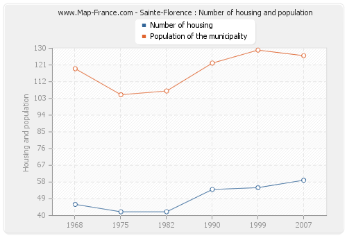 Sainte-Florence : Number of housing and population