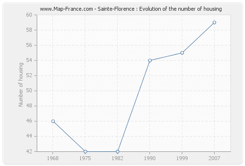 Sainte-Florence : Evolution of the number of housing