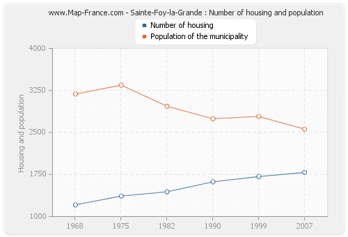 Sainte-Foy-la-Grande : Number of housing and population