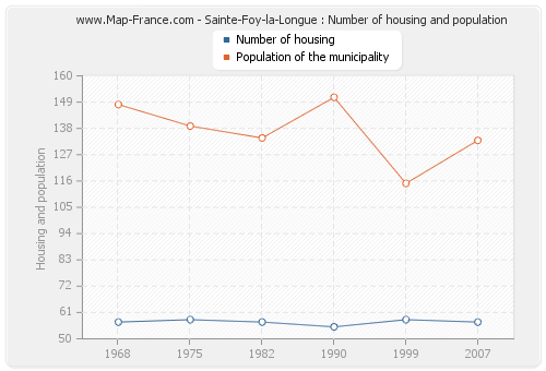 Sainte-Foy-la-Longue : Number of housing and population