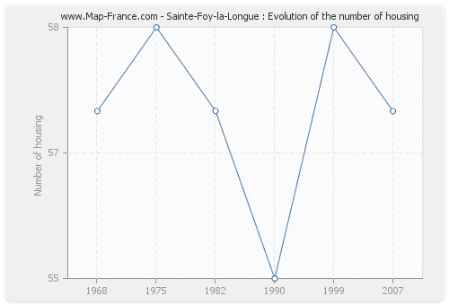Sainte-Foy-la-Longue : Evolution of the number of housing