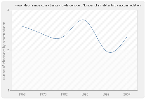 Sainte-Foy-la-Longue : Number of inhabitants by accommodation