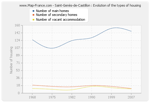 Saint-Genès-de-Castillon : Evolution of the types of housing