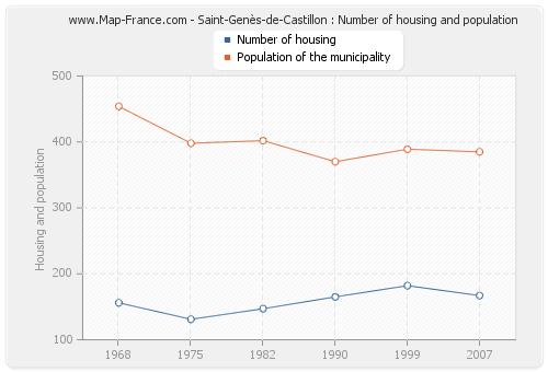Saint-Genès-de-Castillon : Number of housing and population