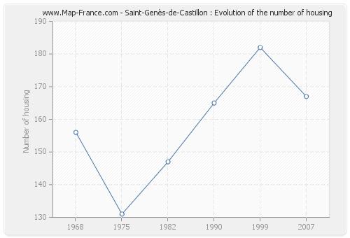 Saint-Genès-de-Castillon : Evolution of the number of housing