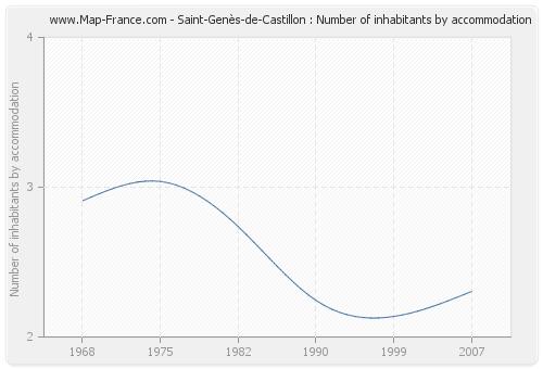 Saint-Genès-de-Castillon : Number of inhabitants by accommodation