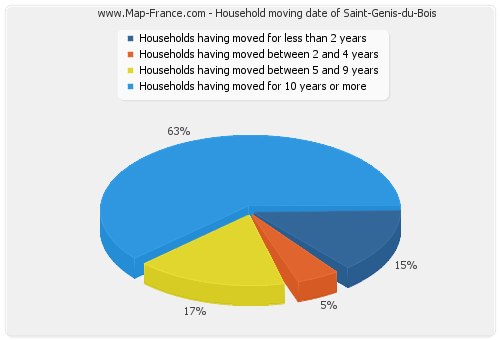 Household moving date of Saint-Genis-du-Bois
