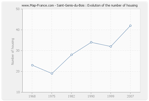 Saint-Genis-du-Bois : Evolution of the number of housing