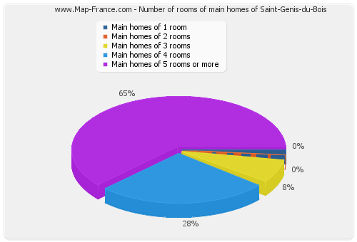 Number of rooms of main homes of Saint-Genis-du-Bois