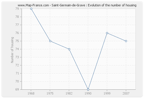Saint-Germain-de-Grave : Evolution of the number of housing