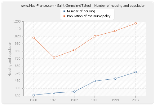 Saint-Germain-d'Esteuil : Number of housing and population