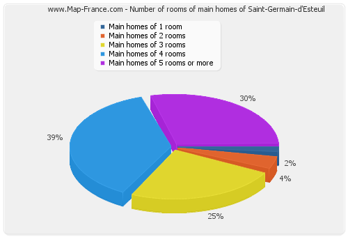 Number of rooms of main homes of Saint-Germain-d'Esteuil