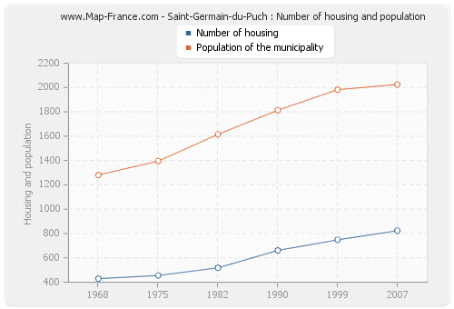 Saint-Germain-du-Puch : Number of housing and population