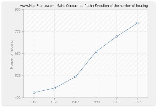 Saint-Germain-du-Puch : Evolution of the number of housing