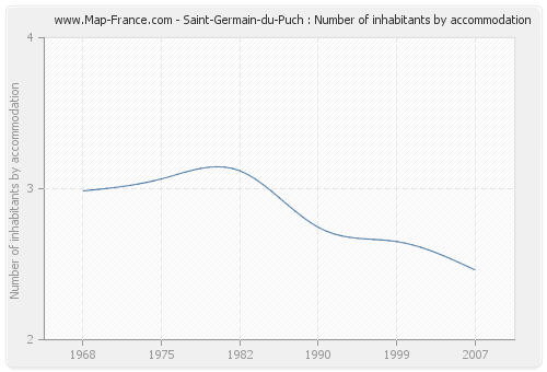 Saint-Germain-du-Puch : Number of inhabitants by accommodation