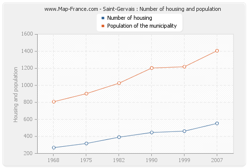 Saint-Gervais : Number of housing and population