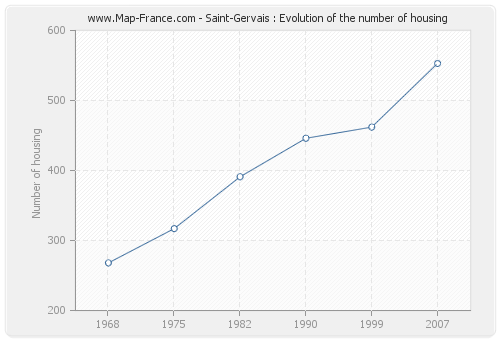 Saint-Gervais : Evolution of the number of housing