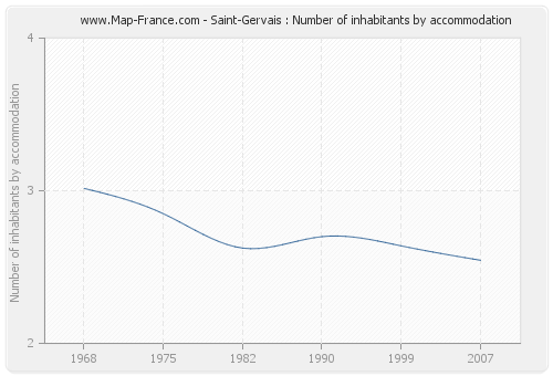 Saint-Gervais : Number of inhabitants by accommodation