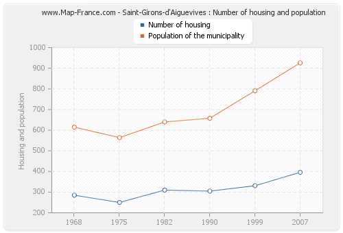 Saint-Girons-d'Aiguevives : Number of housing and population