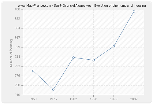 Saint-Girons-d'Aiguevives : Evolution of the number of housing