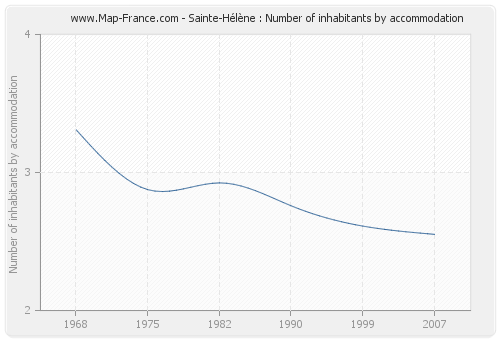 Sainte-Hélène : Number of inhabitants by accommodation