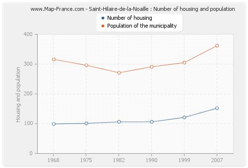 Saint-Hilaire-de-la-Noaille : Number of housing and population