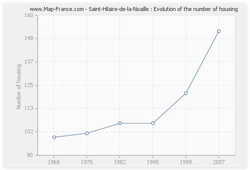 Saint-Hilaire-de-la-Noaille : Evolution of the number of housing