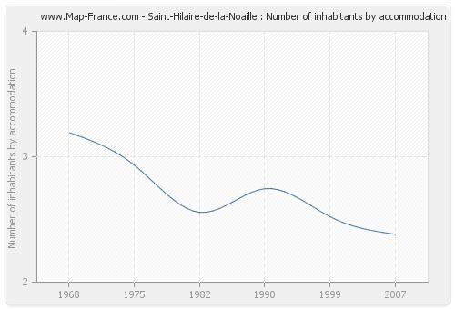 Saint-Hilaire-de-la-Noaille : Number of inhabitants by accommodation