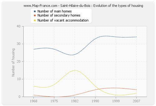 Saint-Hilaire-du-Bois : Evolution of the types of housing