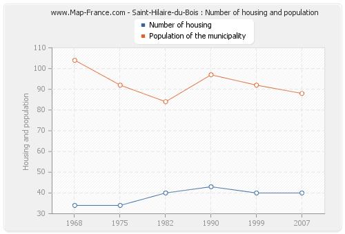 Saint-Hilaire-du-Bois : Number of housing and population