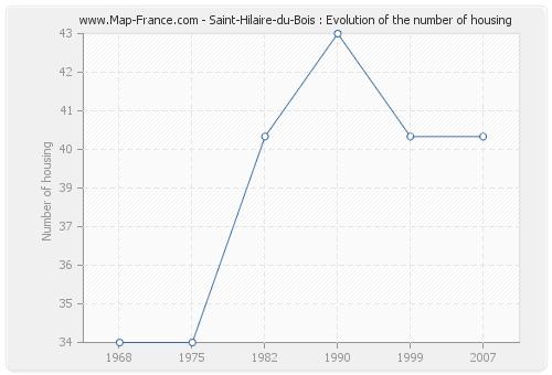 Saint-Hilaire-du-Bois : Evolution of the number of housing